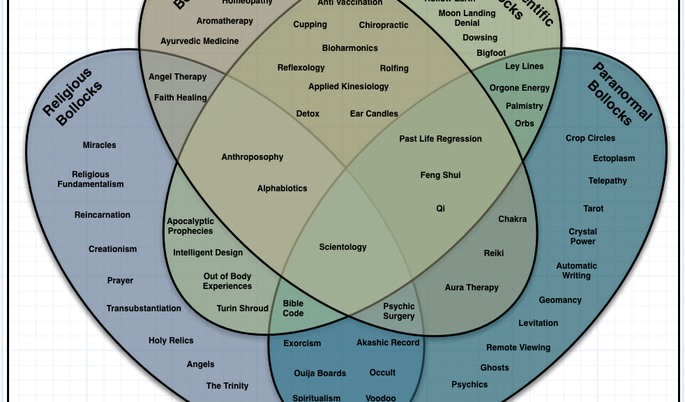 Venn diagram of irrational nonsense